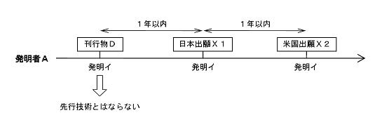 グレースピリオドと日本出願の関係